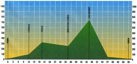 Escursione ciclistica Rimini – San Marino – KM 69