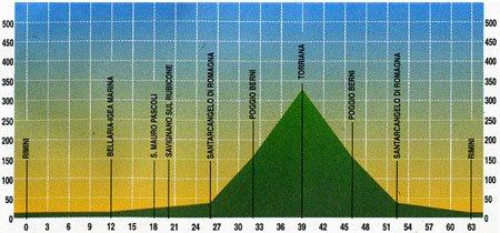 Escursione Riccione – Torriana – 63 km