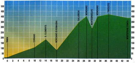 Bike Tour Rimini – Montefiore – 44 km